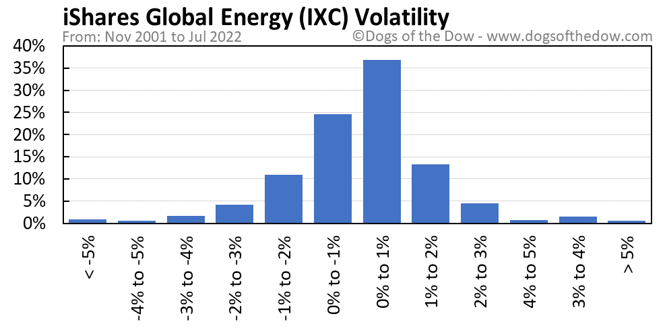 IXC volatility chart
