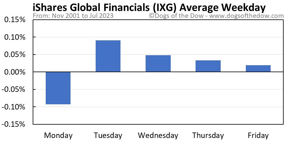 IXG average weekday chart