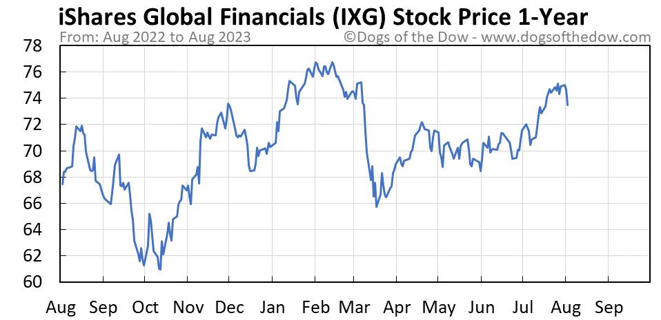 IXG 1-year stock price chart