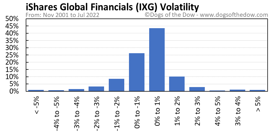 IXG volatility chart