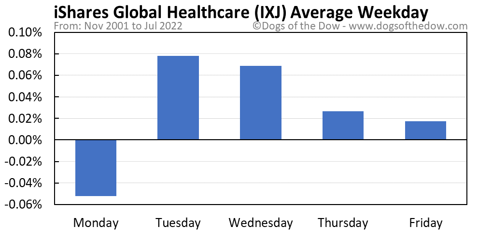 IXJ average weekday chart