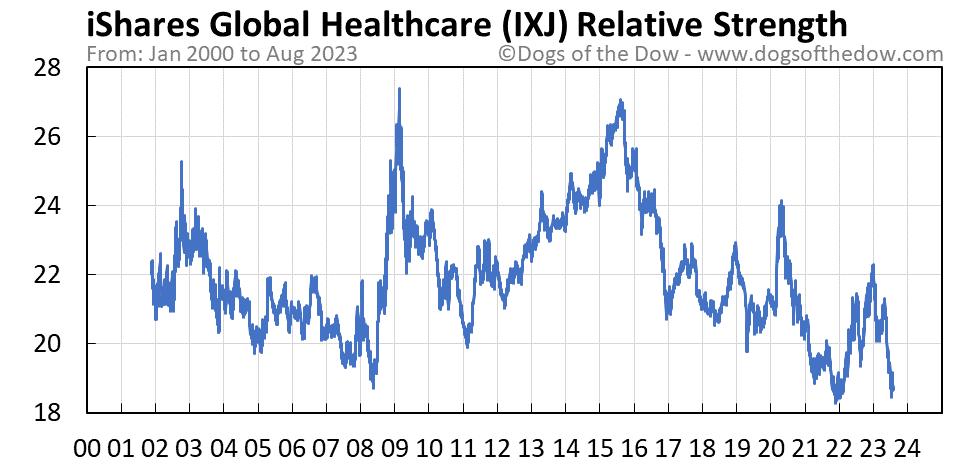 IXJ relative strength chart