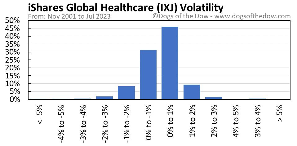 IXJ volatility chart