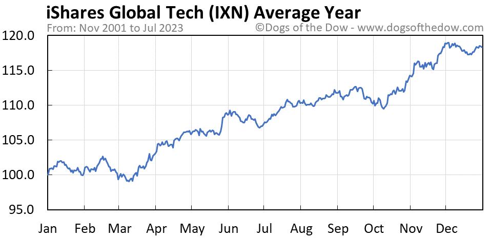 IXN average year chart