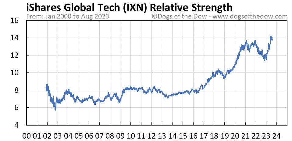 IXN relative strength chart