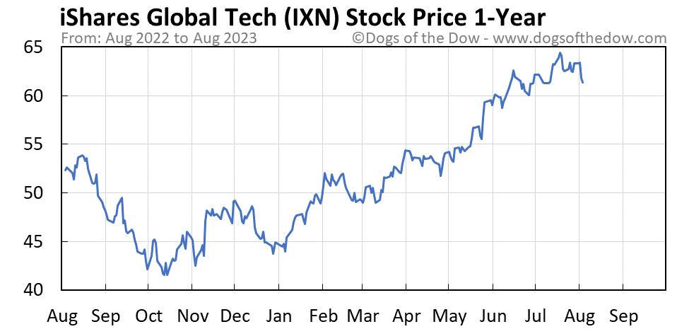 IXN 1-year stock price chart