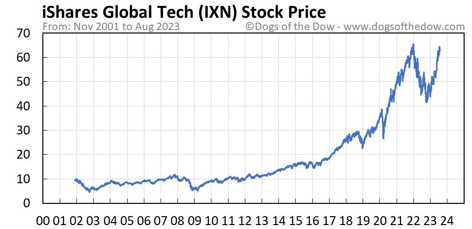 IXN stock price chart