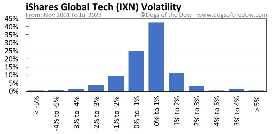 IXN volatility chart