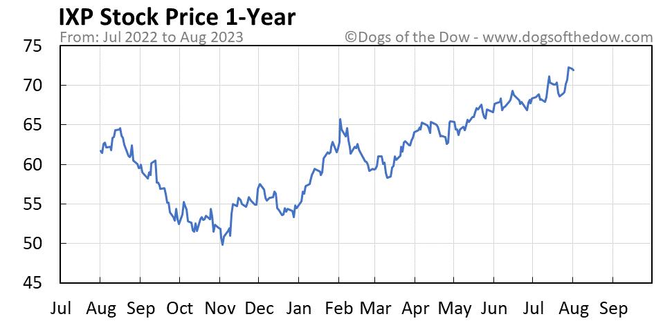 IXP 1-year stock price chart