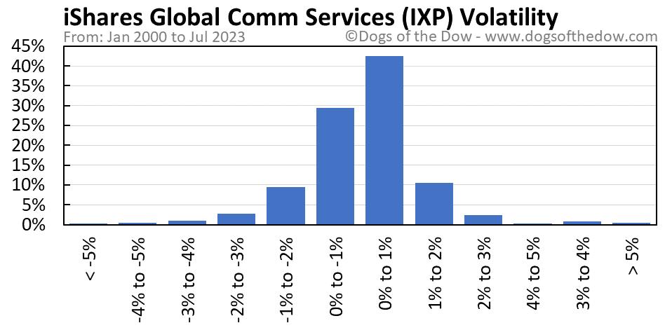 IXP volatility chart