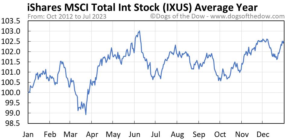 IXUS average year chart