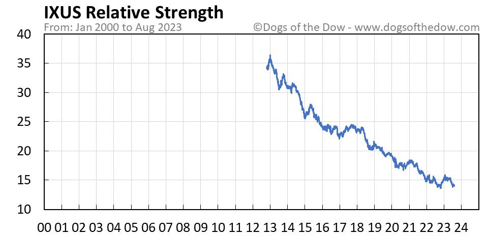 IXUS relative strength chart