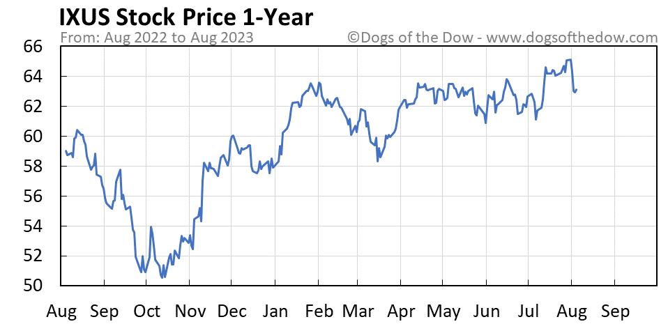 IXUS 1-year stock price chart