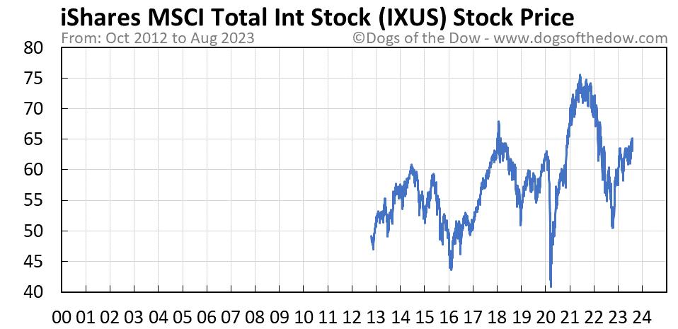 IXUS stock price chart
