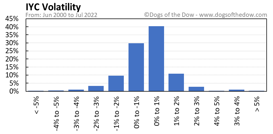 IYC volatility chart