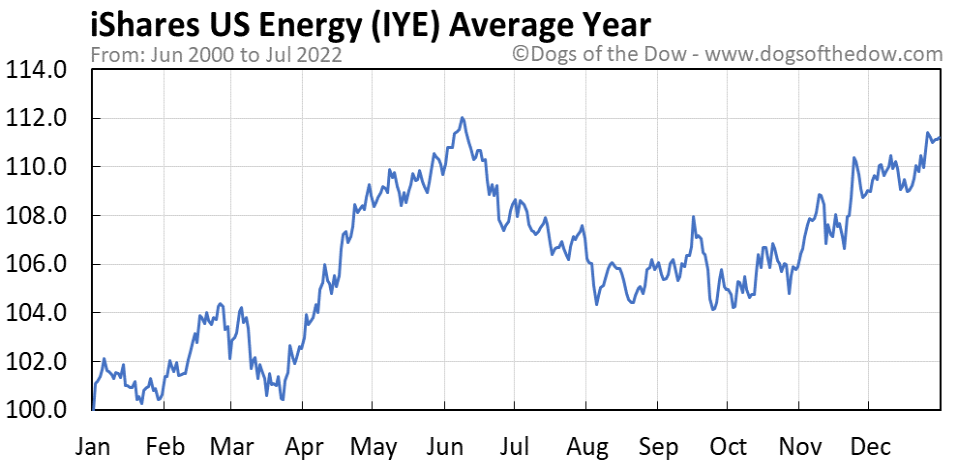 IYE average year chart