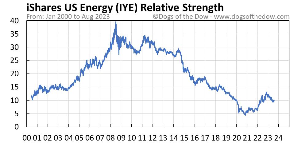 IYE relative strength chart