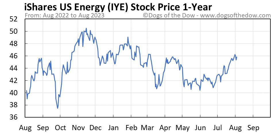 IYE 1-year stock price chart