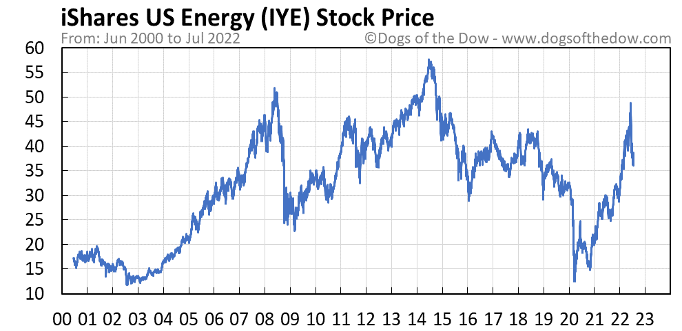 IYE stock price chart