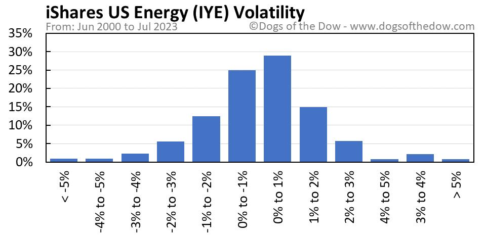 IYE volatility chart