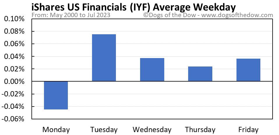 IYF average weekday chart