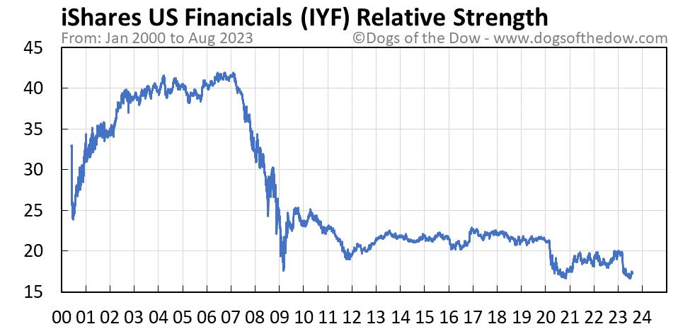 IYF relative strength chart