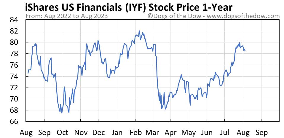 IYF 1-year stock price chart