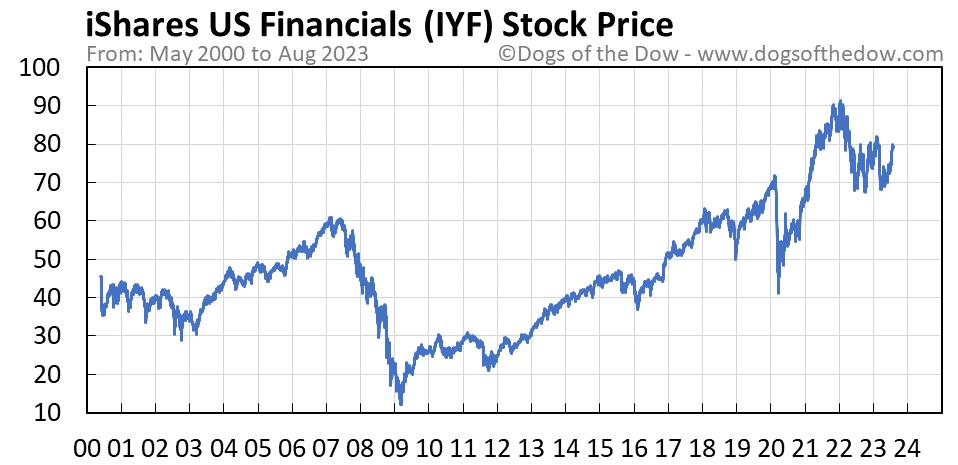 IYF stock price chart