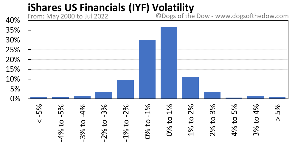 IYF volatility chart