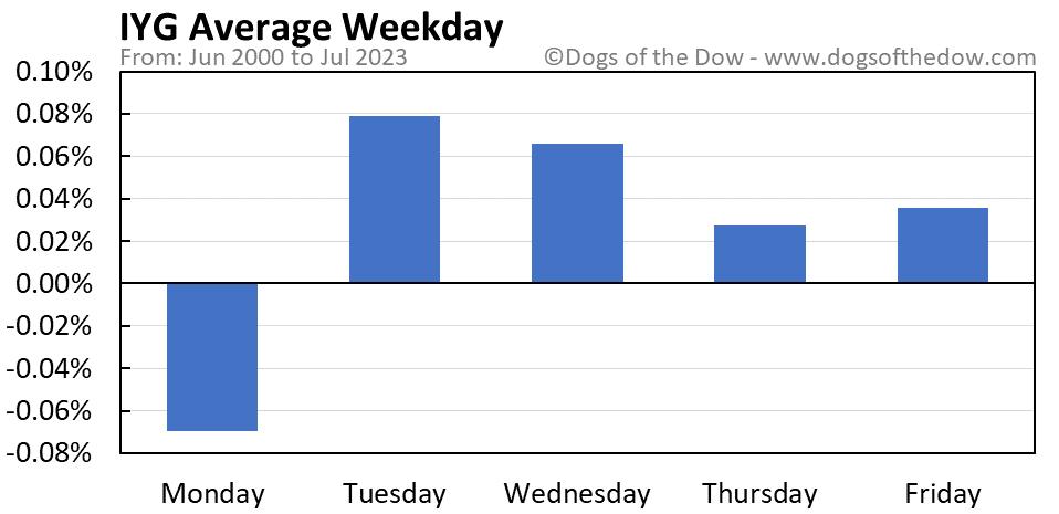 IYG average weekday chart