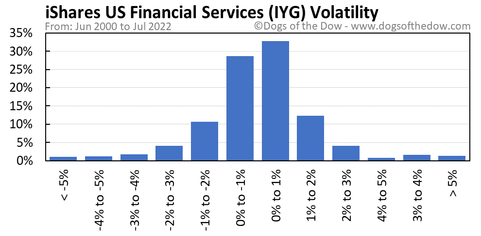 IYG volatility chart