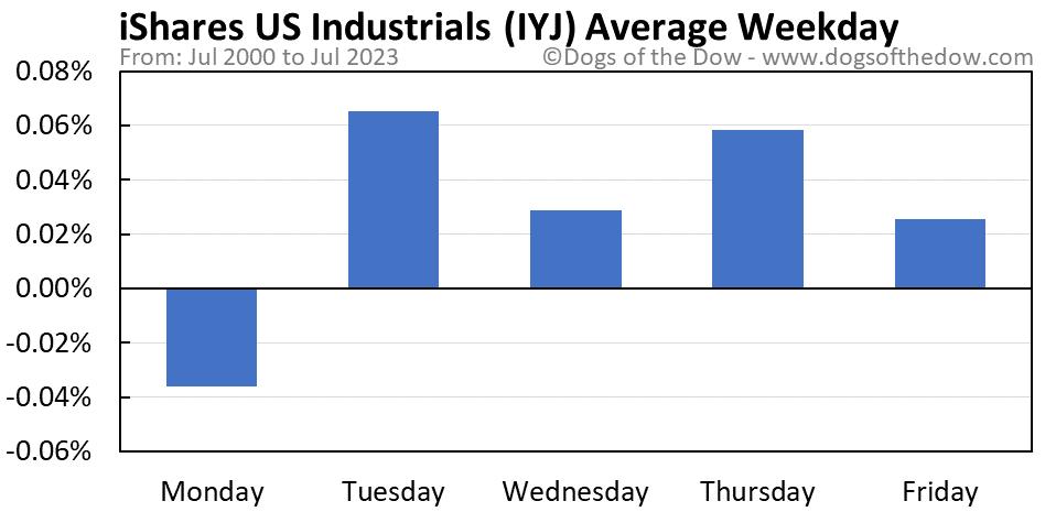 IYJ average weekday chart