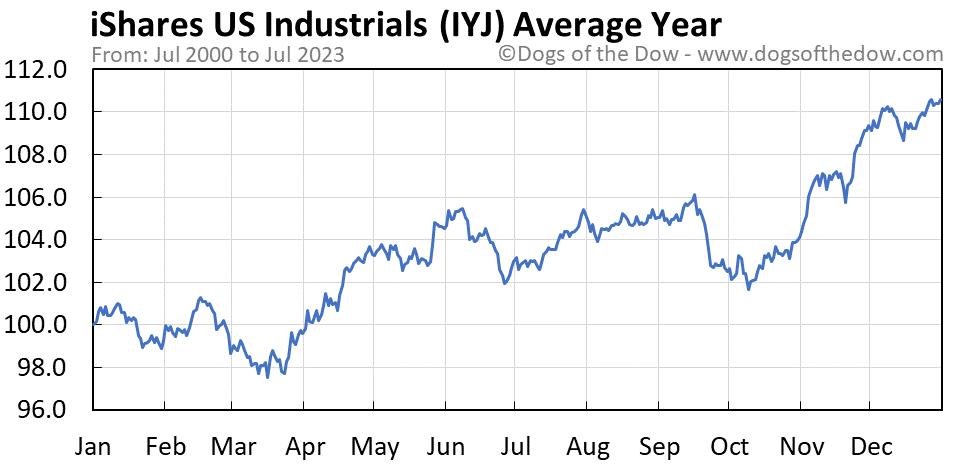 IYJ average year chart