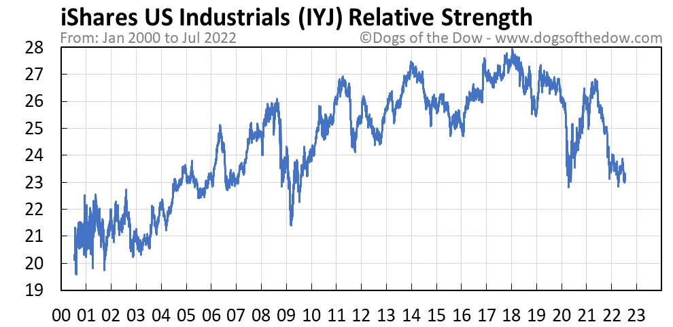 IYJ relative strength chart