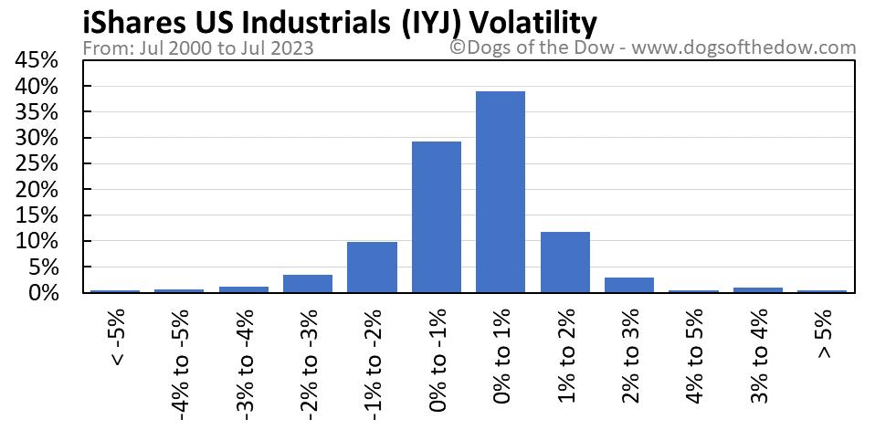 IYJ volatility chart