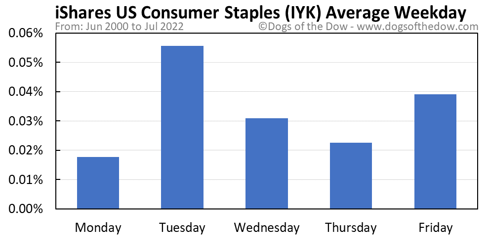 IYK average weekday chart