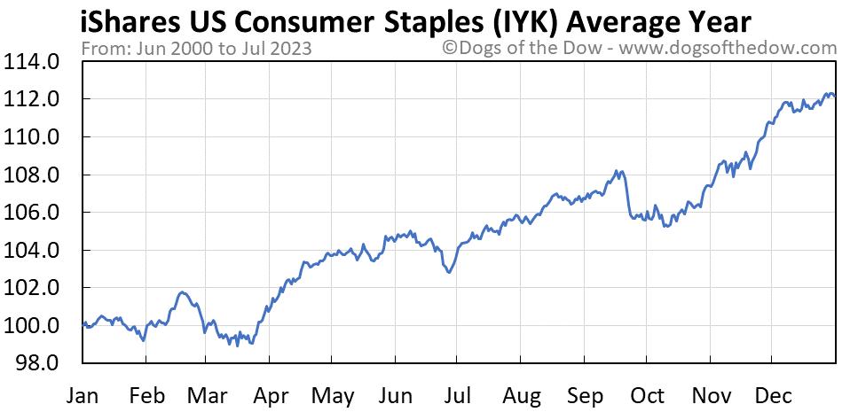 IYK average year chart