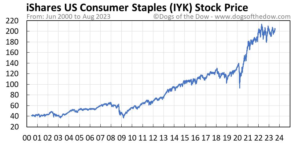 IYK stock price chart