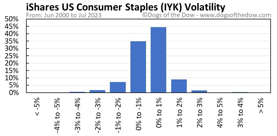 IYK volatility chart
