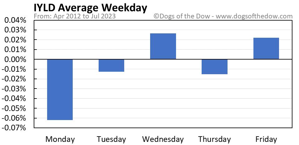 IYLD average weekday chart