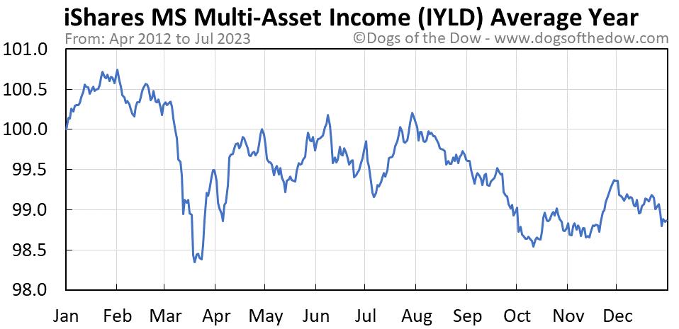 IYLD average year chart