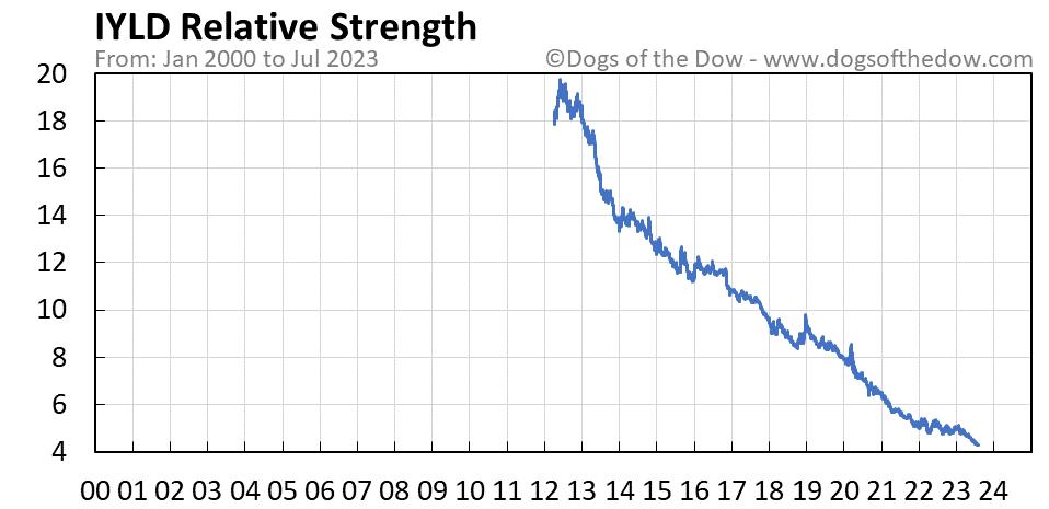 IYLD relative strength chart
