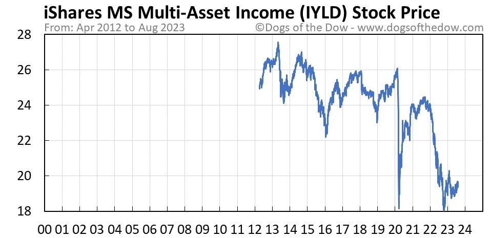 IYLD stock price chart
