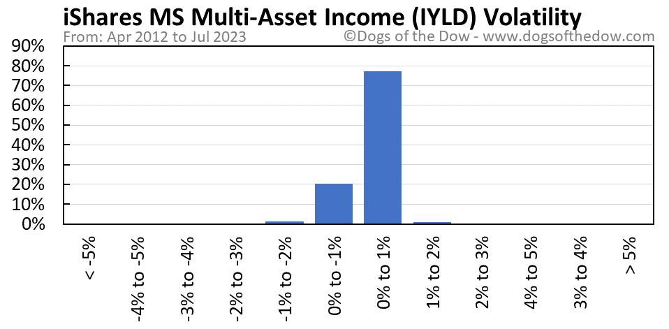 IYLD volatility chart