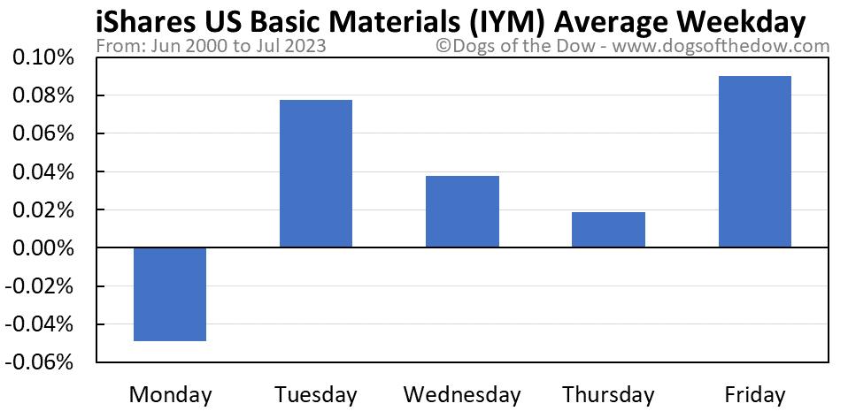 IYM average weekday chart