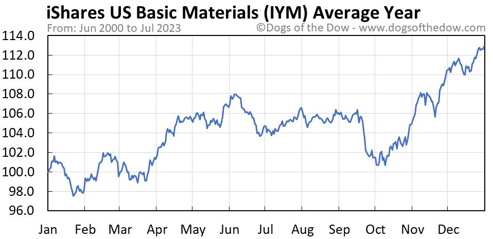 IYM average year chart