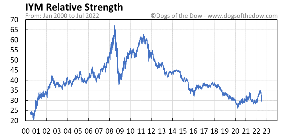 IYM relative strength chart