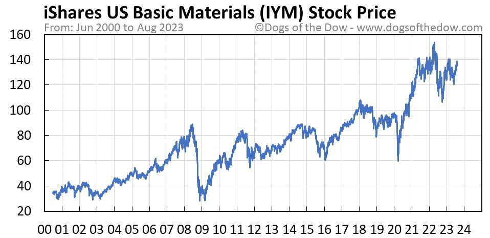 IYM stock price chart