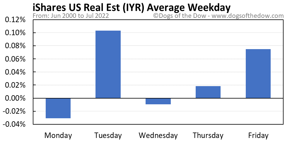 IYR average weekday chart