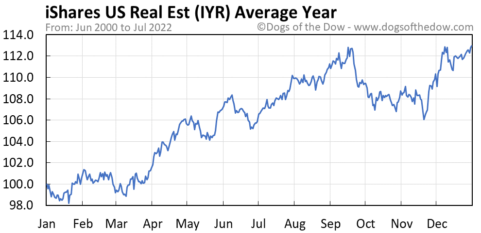 IYR average year chart